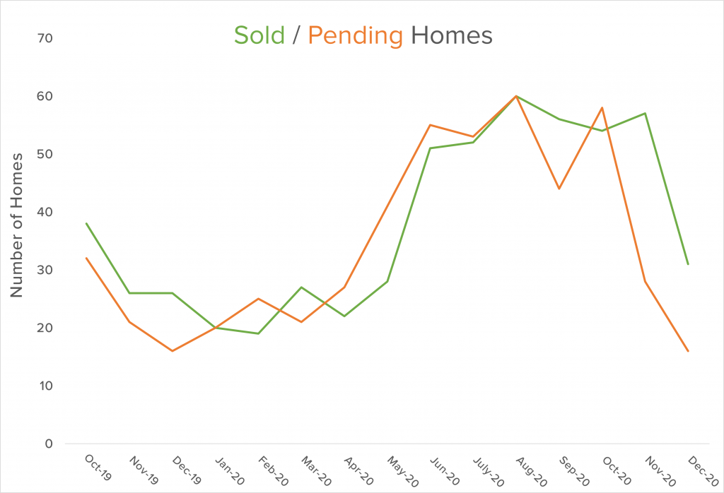 2020 sold pending graph
